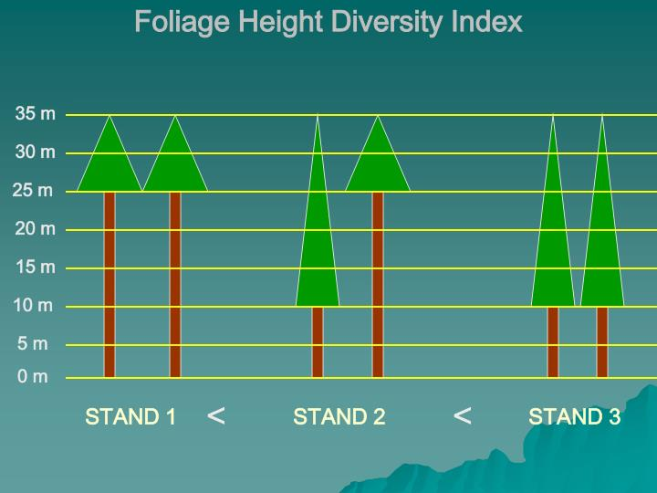Foliage Height Diversity Index