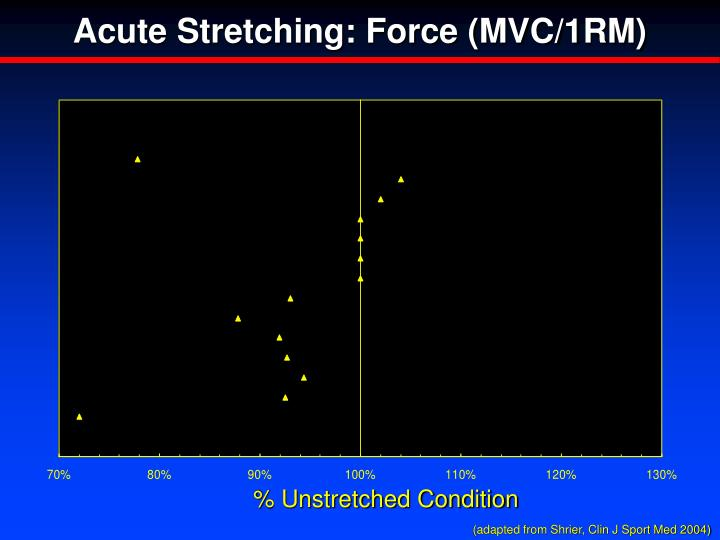 Acute Stretching: Force (MVC/1RM)