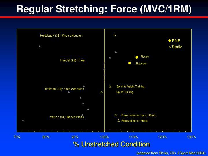 Regular Stretching: Force (MVC/1RM)