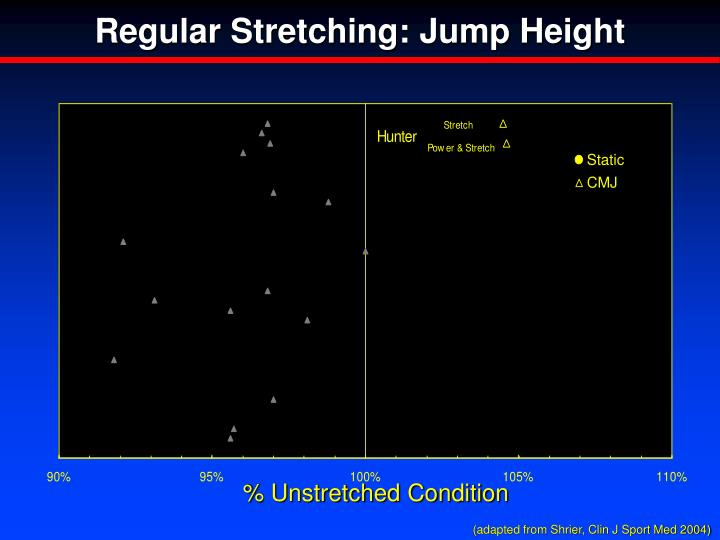 Regular Stretching: Jump Height