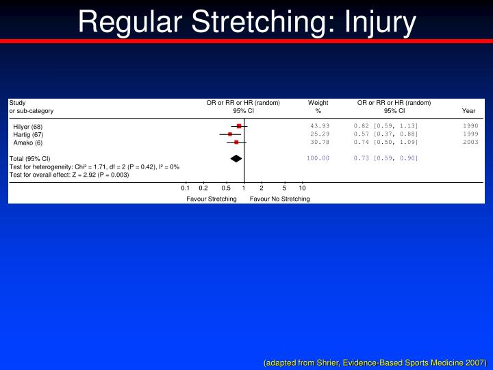 Regular Stretching: Injury