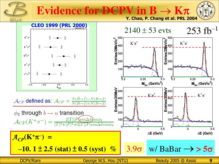 Evidence for DCPV in B