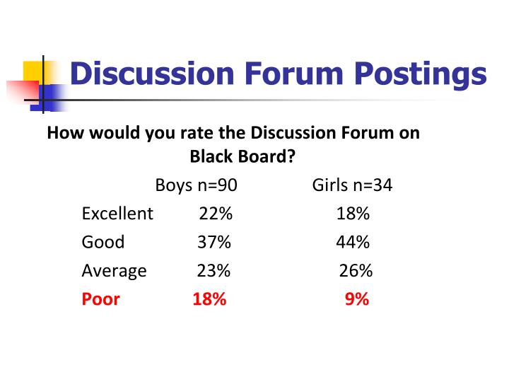 Discussion Forum Postings