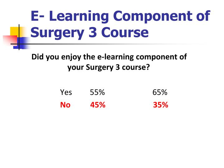 E- Learning Component of Surgery 3 Course
