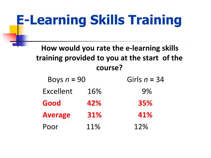 E-Learning Skills Training