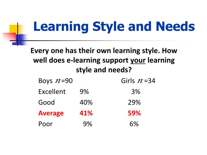 Learning Style and Needs