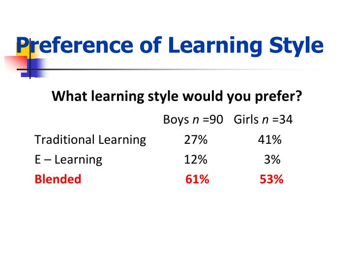 Preference of Learning Style