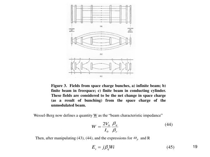 Figure 3.  Fields from space charge bunches, a) infinite beam; b) finite beam in freespace; c) finite beam in conducting cylinder. These fields are considered to be the net change in space charge (as a result of bunching) from the space charge of the unmodulated beam.