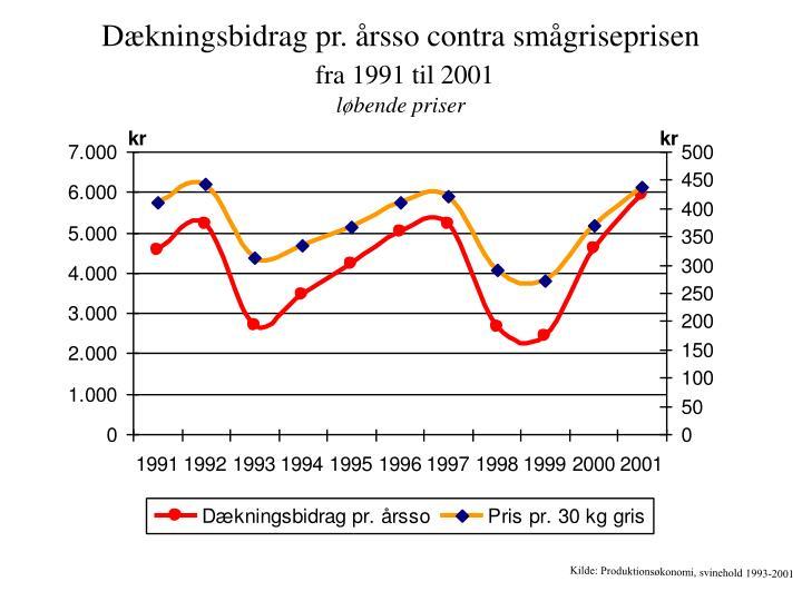 PPT - Prisudviklingen for smågrise og foder fra 1991 til 2001 løbende priser PowerPoint ...