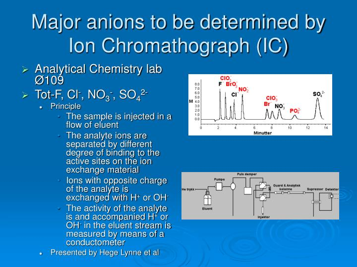 Major anions to be determined by
