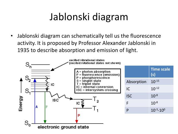 Ppt principle of fluorescence powerpoint presentation id6751670 jablonski diagram ccuart Choice Image