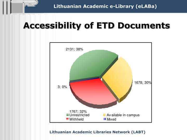Accessibility of ETD Documents