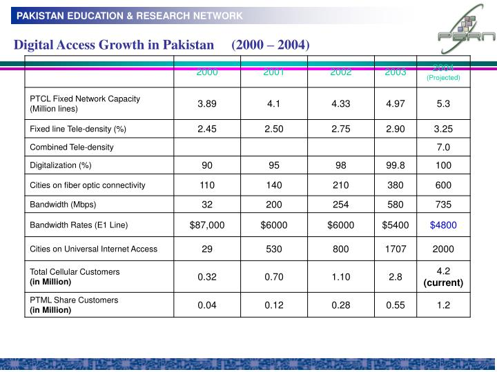 Digital Access Growth in Pakistan     (2000 – 2004)