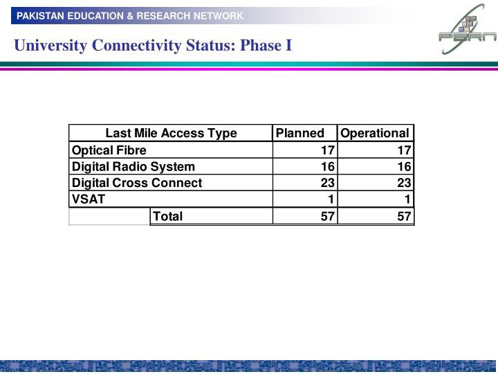 University Connectivity Status: Phase I