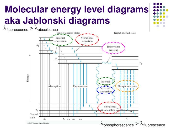 Ppt molecular luminescence spectroscopy powerpoint presentation molecular energy level diagramsaka jablonski diagrams ccuart Choice Image