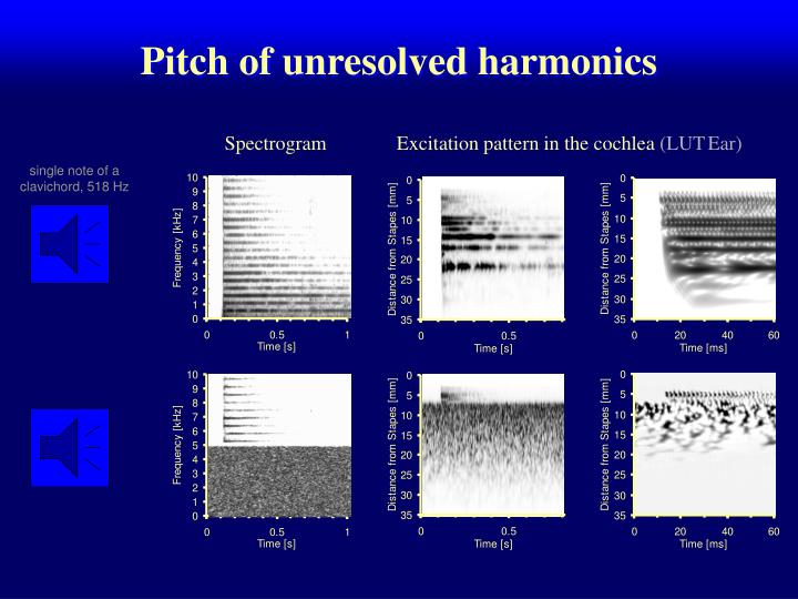 Pitch of unresolved harmonics