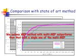 comparison with state of art method