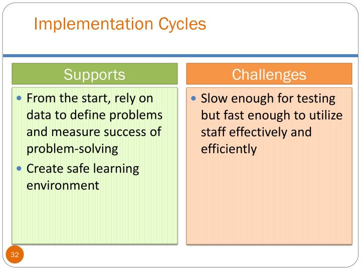Implementation Cycles