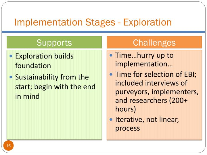 Implementation Stages - Exploration