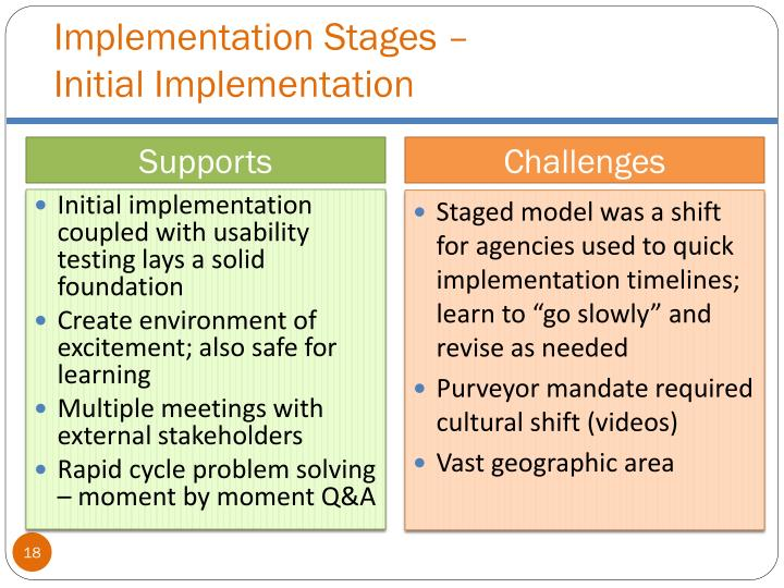 Implementation Stages –