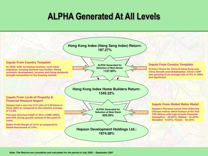 ALPHA Generated At All Levels