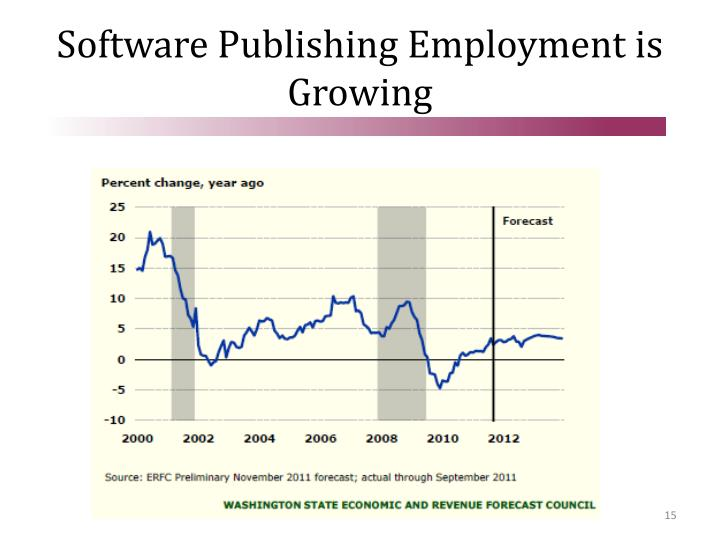 Software Publishing Employment is Growing