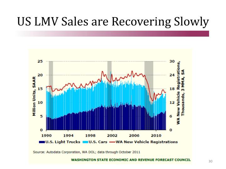 US LMV Sales are Recovering Slowly