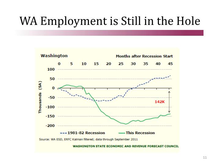 WA Employment is Still in the Hole