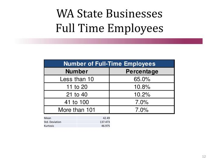 WA State Businesses