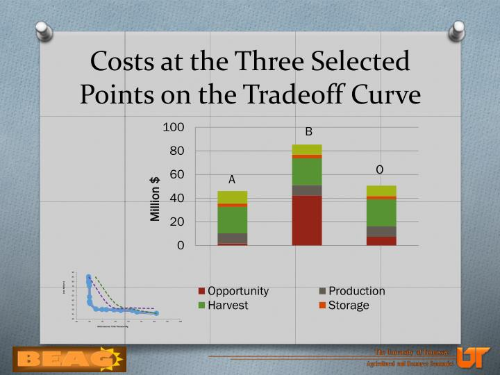 Costs at the Three