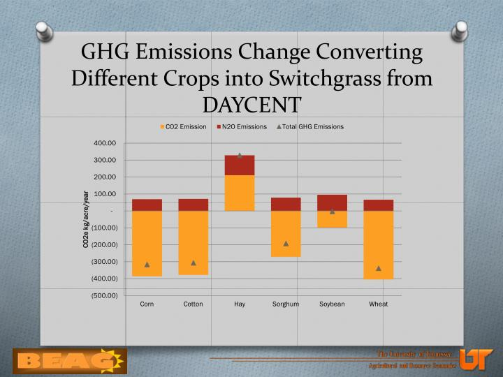 GHG Emissions Change Converting Different Crops into Switchgrass from DAYCENT