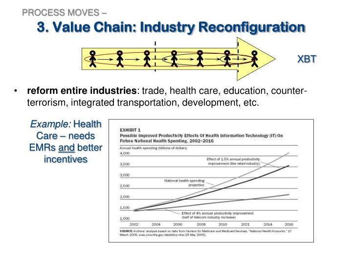reform entire industries