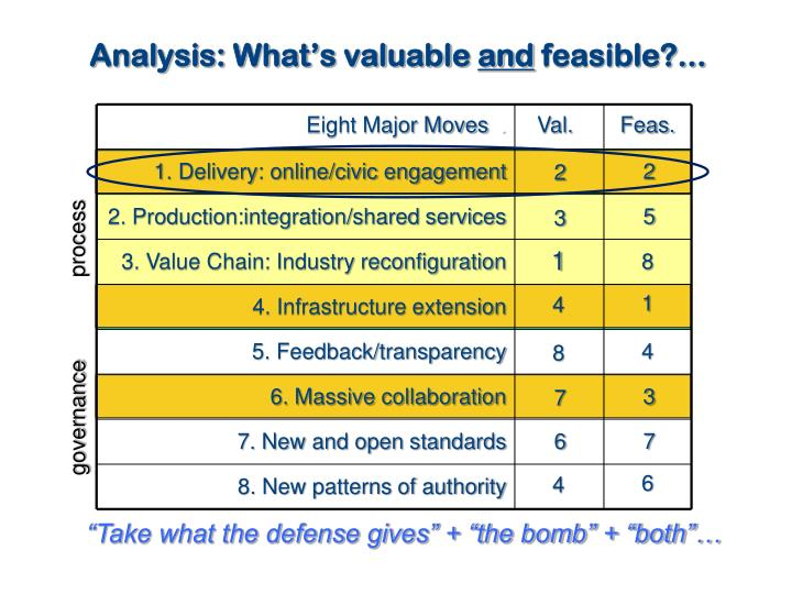 Analysis: What's valuable