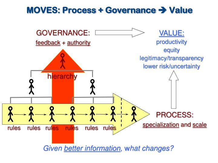 MOVES: Process + Governance