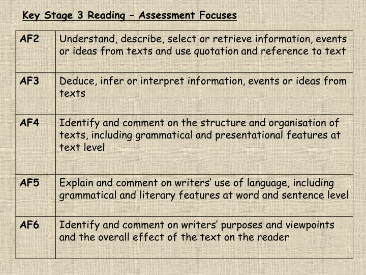 assessment at key stage 3 Wood green academy has responded to this directive and has developed a system of key stage 3 assessment that uses subject specific criteria to indicate if a student in on track to achieve their gcse target grade.