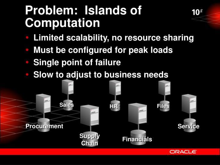 Problem:  Islands of Computation