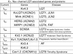 k na channel lqt associated genes and proteins