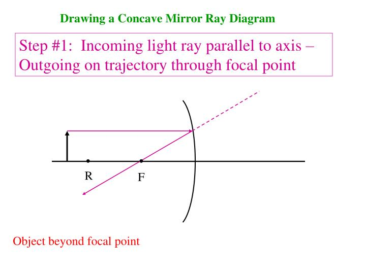 Ppt drawing a concave mirror ray diagram powerpoint presentation drawing a concave mirror ray diagram ccuart Image collections