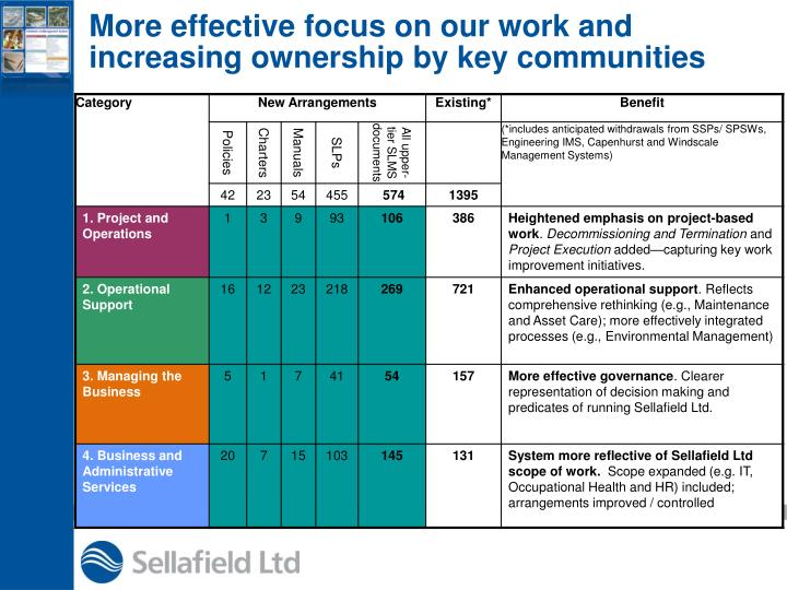 More effective focus on our work and increasing ownership by key communities