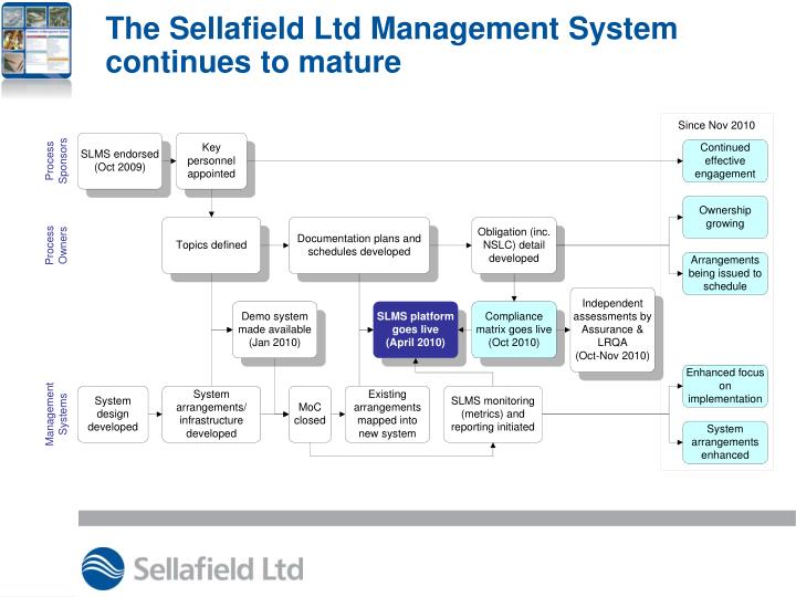 The Sellafield Ltd Management System continues to mature