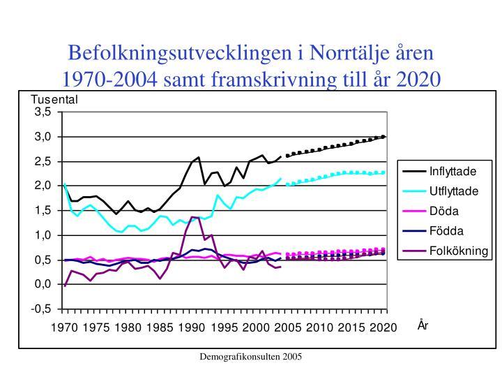 Befolkningsutvecklingen i Norrtälje åren 1970-2004 samt framskrivning till år 2020