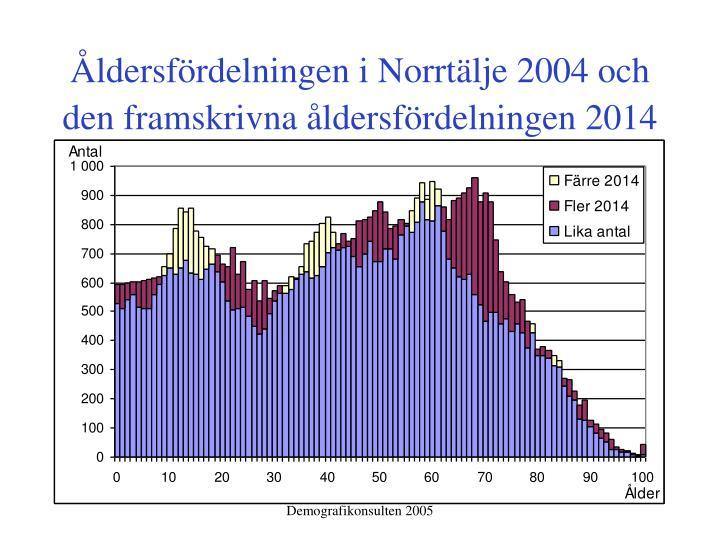 Åldersfördelningen i Norrtälje 2004 och den framskrivna åldersfördelningen 2014