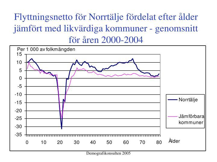 Flyttningsnetto för Norrtälje fördelat efter ålder jämfört med likvärdiga kommuner ‑ genomsnitt för åren 2000-2004