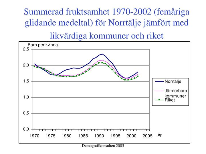 Summerad fruktsamhet 1970-2002 (femåriga glidande medeltal) för Norrtälje jämfört med likvärdiga kommuner och riket