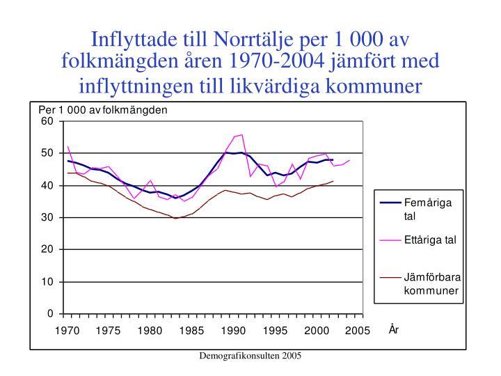 Inflyttade till Norrtälje per 1000 av folkmängden åren 1970-2004 jämfört med inflyttningen till likvärdiga kommuner
