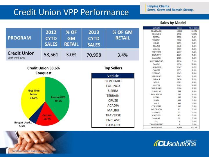 Credit Union VPP