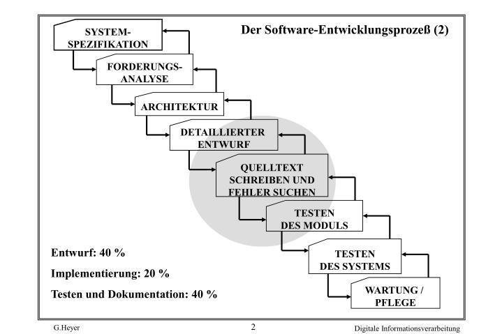 Der software entwicklungsproze 2