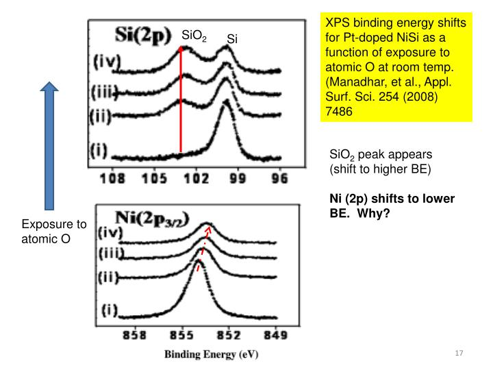XPS binding energy shifts for Pt-doped NiSi as a function of exposure to atomic O at room temp.