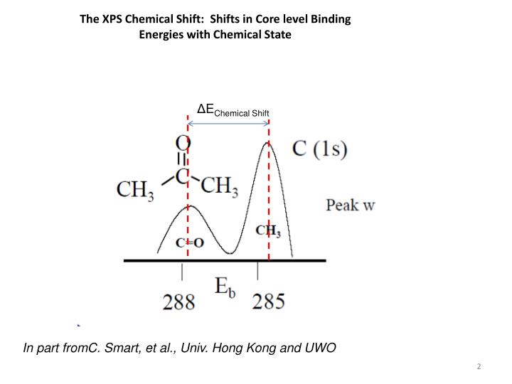 The XPS Chemical Shift:  Shifts in Core level Binding Energies with Chemical State