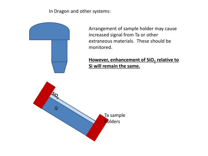 In Dragon and other systems: